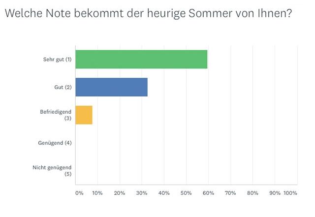 """Ergebnis """"Note für den Sommer"""""""
